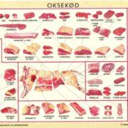 Oksekød udskæringer
