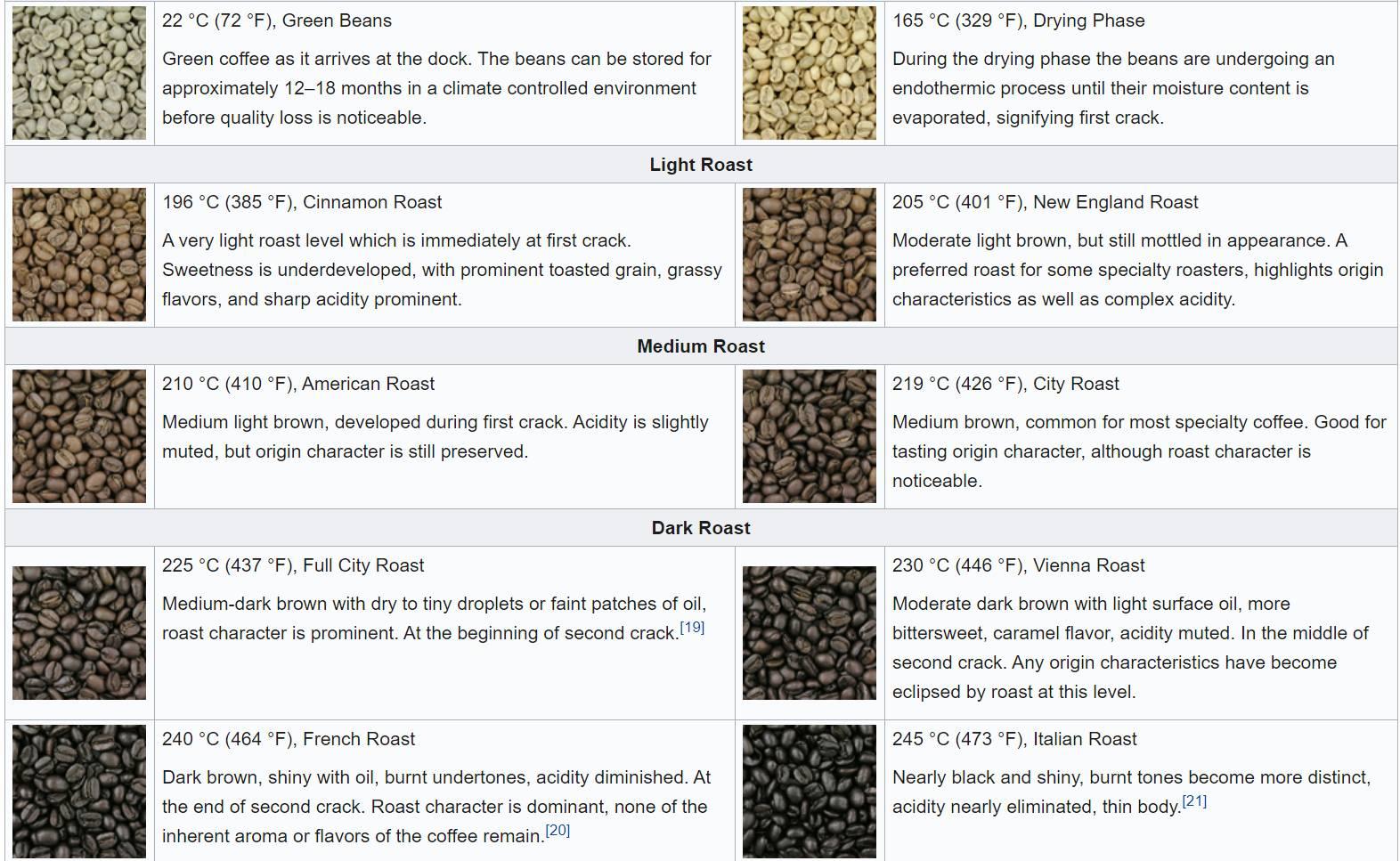 Ristetyper af kaffe
